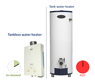 Tankless water heater for Energy saving hot water systems