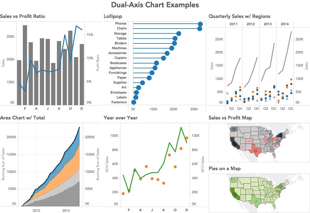 peltier tech charts how to create