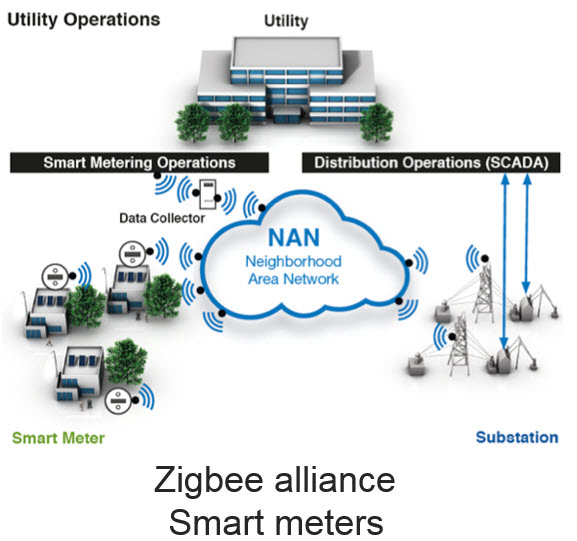 Securitysynapse  Fun With Zigbee Wireless