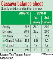 cassava balance sheet