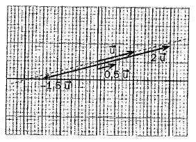 Producto de vectores por un número