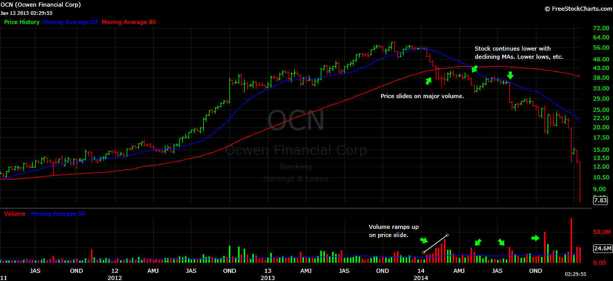 OCN stock price chart