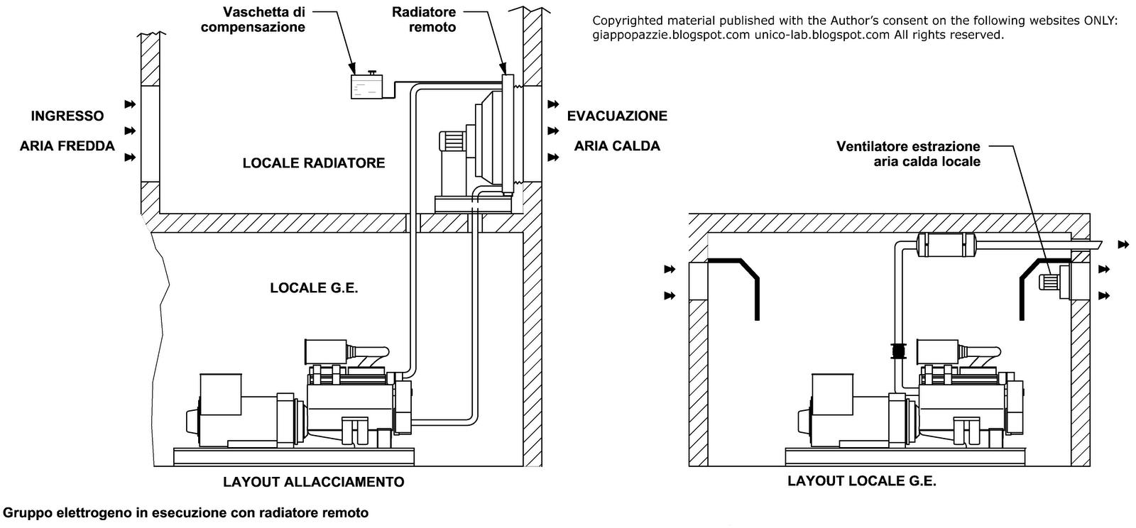 Schema Elettrico Quadro Di Commutazione Rete Gruppo : Schema collegamento gruppo elettrogeno alla rete fare di
