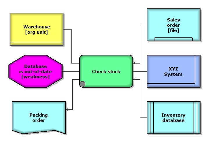 Bpm professional notations for business process part 1 rad epc extended epc eepc diagram ccuart Choice Image