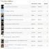 Películas más taquilleras en la segunda semana de 2014