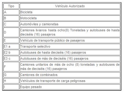 Licencia de conducir en panam tipos de licencia de conducir for Tipos de licencias para bares
