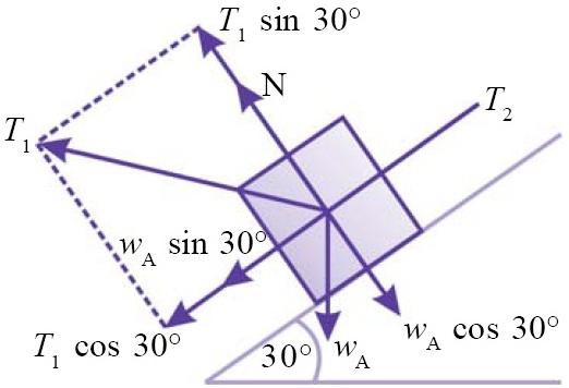 Hukum newton berat gaya normal tegangan tali gaya gesekan komponen gaya pada benda ccuart Choice Image