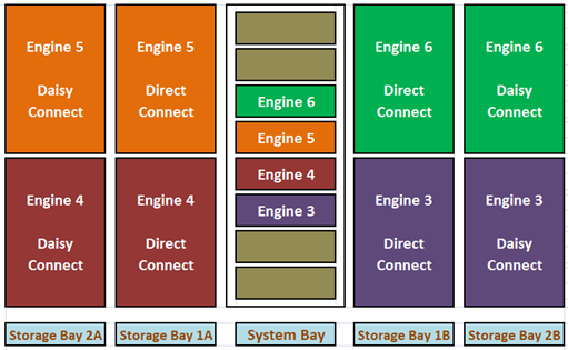 vmax architecture emcsan info dhaval s blog four vmax engine storage bay