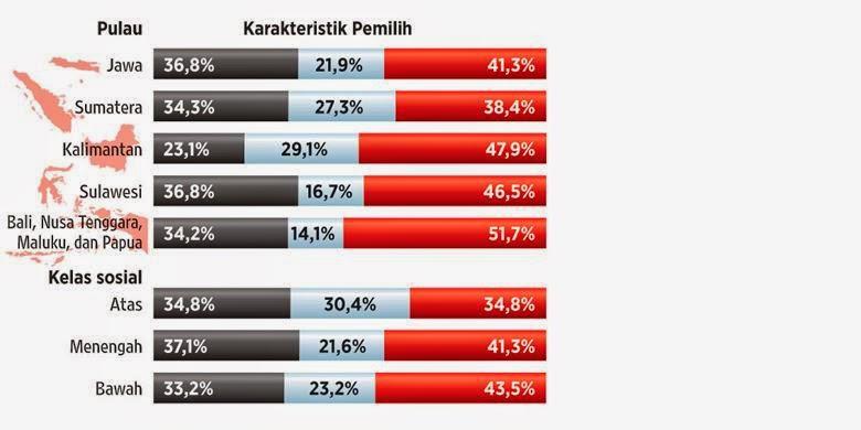 Survei Litbang Kompas: Jokowi-Jk 42% prabowo-Hatta 35,3%