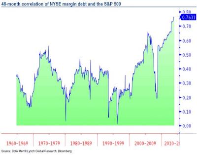 when will the market crash again