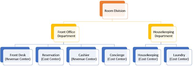 What Departments Are In A Rooms Division Hotel