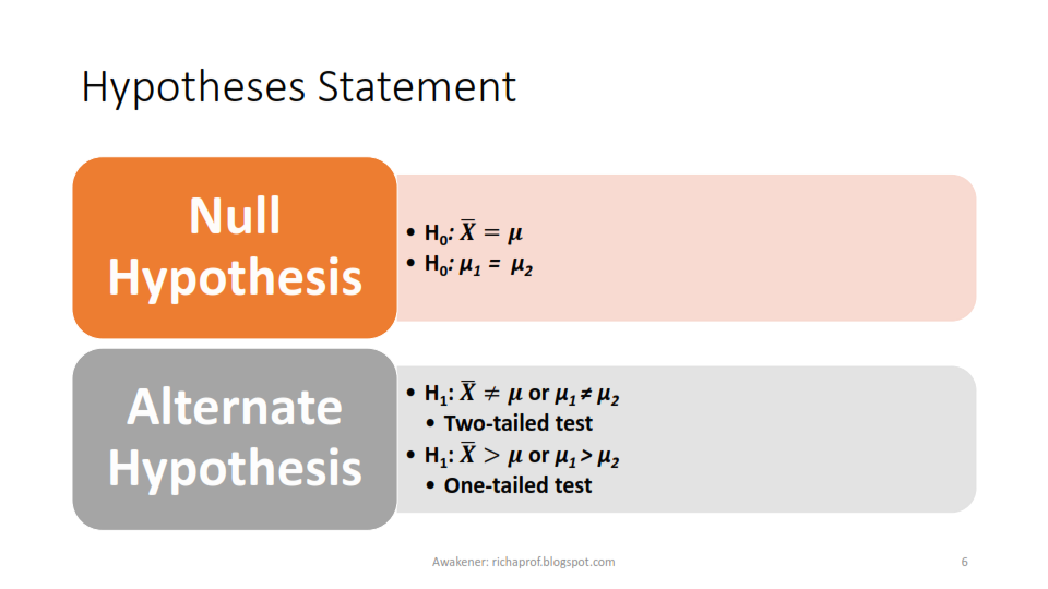 Dissertation hypothesis testing