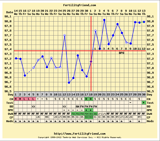 Bbt charts showing pregnancy