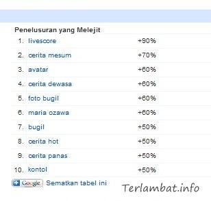Cerita Mesum, Hot, Dewasa, Bugil Terbaru 2012 Keyword yang banyak dicari