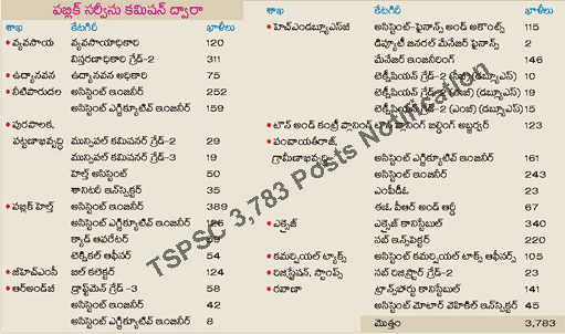 TSPSC 3783 Vacancies Notification 2015