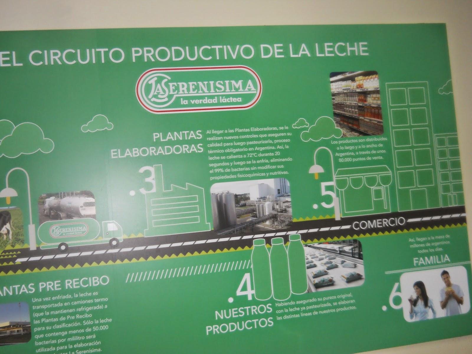 Circuito De La Leche : Circuitos productivos proyecto