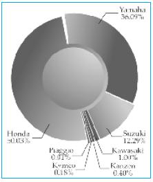 Penjualan produksi perusahaan sepeda motor berada dalam pasar oligopoli. Sumber: Kompas, 24 Agustus 2006.