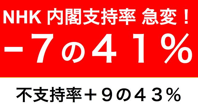 NHKの7月の世論調査結果が報じられた。支持率は急落−7の41%だ。他社の調査と比べて変動が大きい。経済政策関連の調査結果の変動が興味深い。
