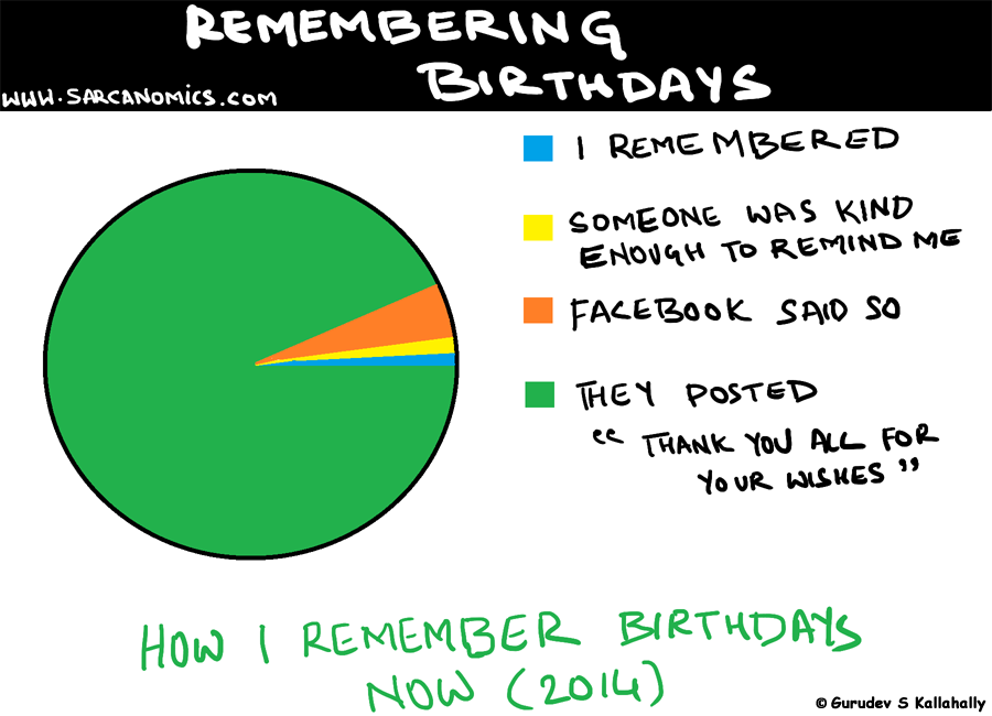 Remembering Birthdays in the facebook age