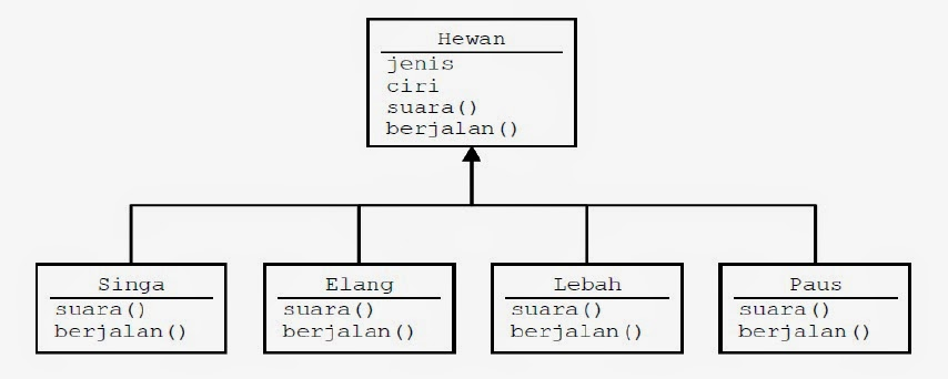 Program Java POLYMORPHISM Hewan