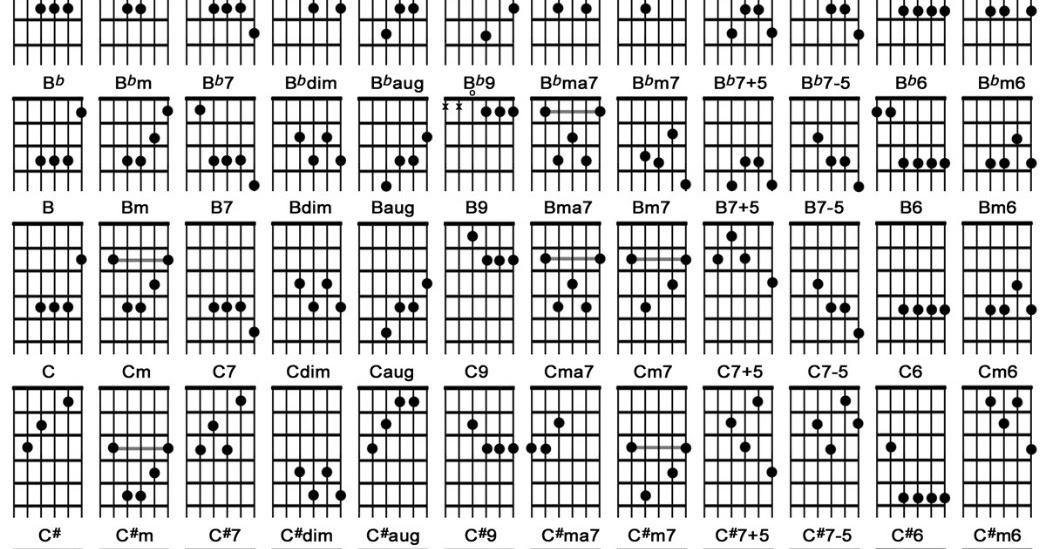 Kunci Gitar Lengkap - CHORDZY