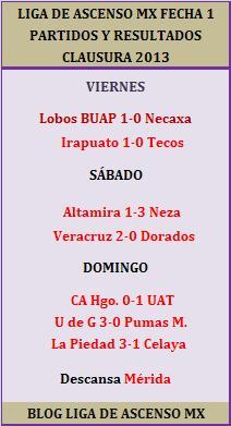 Terminó la jornada 1 del Torneo Clausura 2013 de La Liga de Ascenso