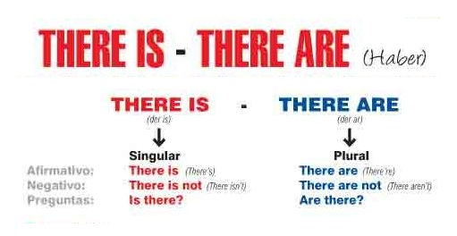 Franglais1 there is there are for There is there are pictures