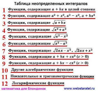 Таблица интегралов. Математика для блондинок.