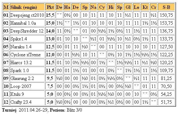 Jurek Chess Ranking (JCR) - Page 4 1liga29.4.2011