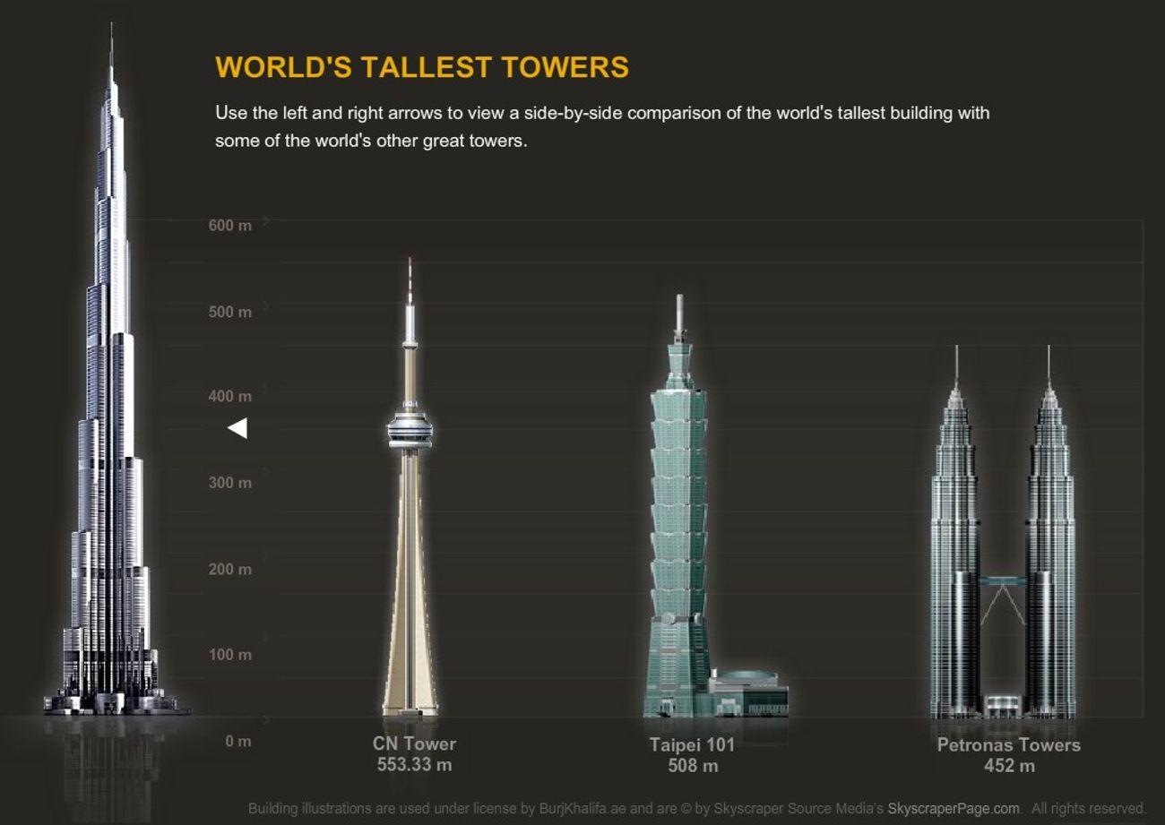 http://1.bp.blogspot.com/-y0_AzxWrKZ4/Tv5kP0Wo-7I/AAAAAAAACFc/sU4wMspNPfk/s1600/burj-khalifa-world_s-tallest-building7.jpg