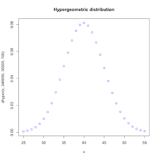 Using R for Introductory Statistics, Chapter 5, hypergeometric distribution