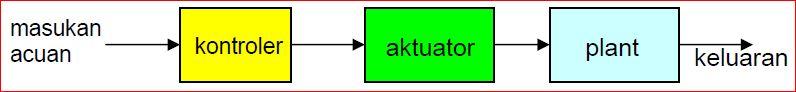Diagram blok sistem kontrol educations by artikel abajadun gambar 124 diagram blok sistem kontrol open loop ccuart Image collections