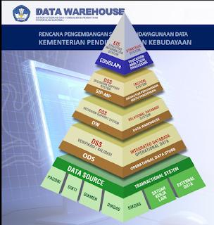 Rencana Pengembangan Sistem Pendayagunaan Data Kemdikbud RI