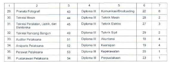 Lowongan CPNS Kementrian Sekretariat Negara Tahun 2014