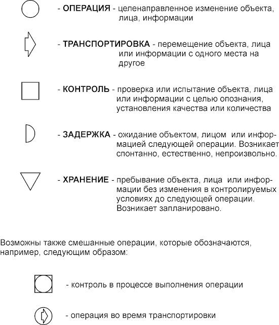 Символы поточных карт по Ф.Гилберту