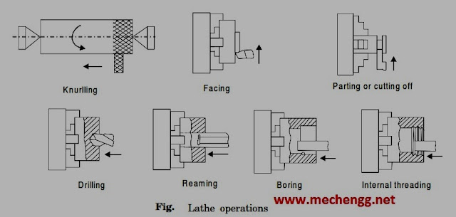 Fig. Lathe Operations- Knurling,Facing,Parting Off, Drilling, Reaming, Boring