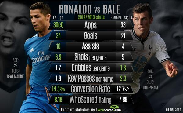 ronaldo vs bale head to head, record statistik ronaldo vs bale, siapa lebih hebat, pemain paling mahal dunia