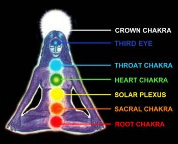 balance sacral chakra by accupressure