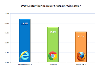 Internet Explorer 9 a la plus forte progression de 2011