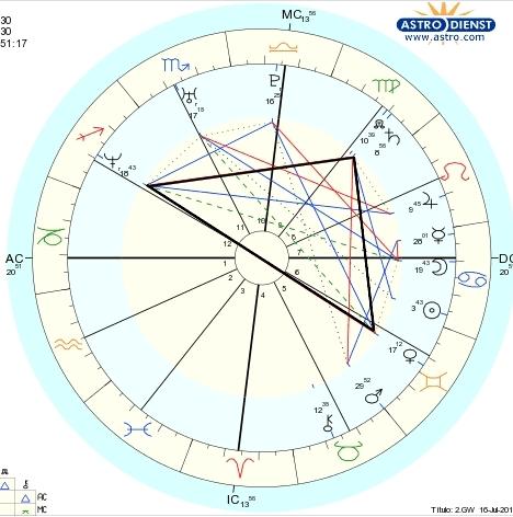 Mapa natal, mapa astrologico, mapa astral