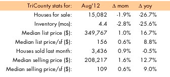 South Florida home sales August 2011-2012, Source: SEF_MLS, ©tckaiser/modernsouthflorida.com