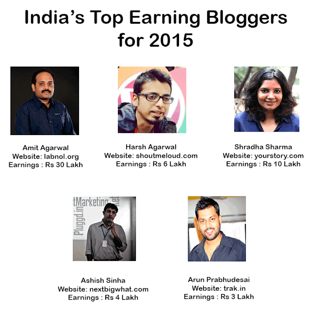 Top 5 Indian Bloggers