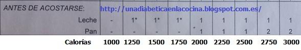 Una diabética en la cocina: tabla de dietas de 1000 a 3000