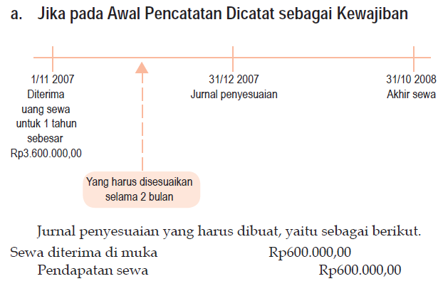 Pendapatan yang Belum Direalisasi (Pendapatan Diterima di Muka) sebagai kewajiban