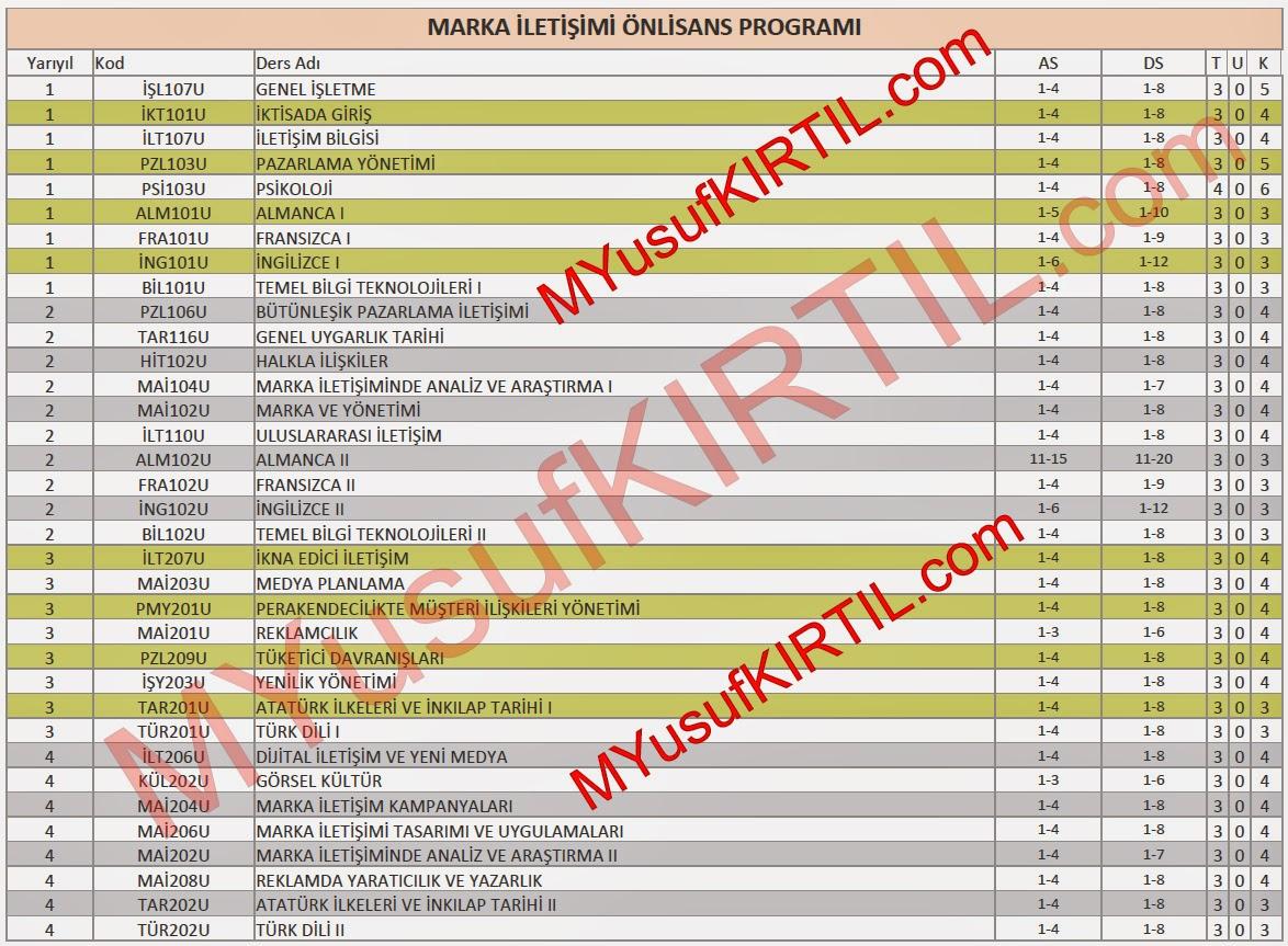 Açıköğretim Fakültesi (AÖF) Marka İletişimi Bölümü Dersleri / Sorumlu Olunan Üniteler / Ders Kredileri
