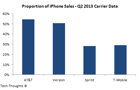 Proportion of iPhone Sales by Carrier