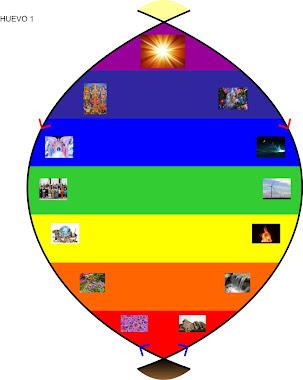 Huevo Cósmico de Creación