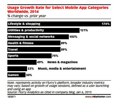 top 3 fastest growing mobile apps category