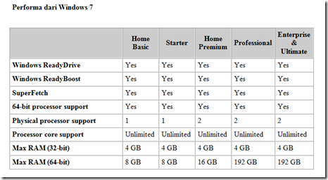 Download Gratis Operasi Sistem Windows 7