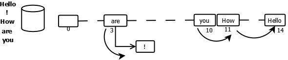 Hash Map Iterator